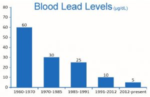 Blood Lead Levels OSHA